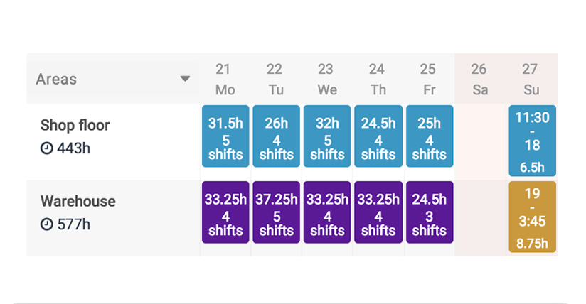 Scheduling order by groups and areas